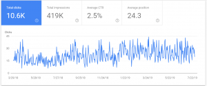 Graph of SEO growth